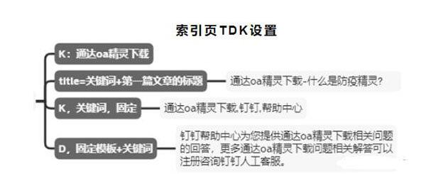 索引页TDK设置